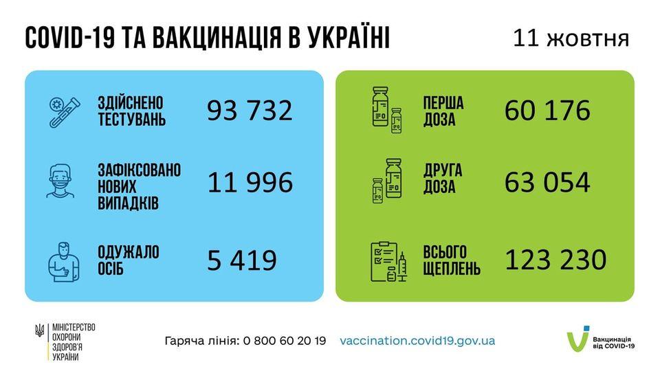 За добу 11 жовтня 2021 року в Україні зафіксовано 11 996 нових підтверджених випадків коронавірусної хвороби COVID-19