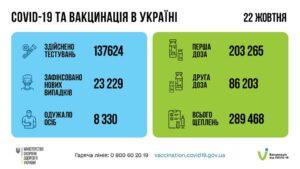 Новий рекорд щеплень: за добу вакциновано майже 290 тис. українців