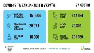 Новий рекорд щеплень: за добу вакциновано майже 292 тис. українців!