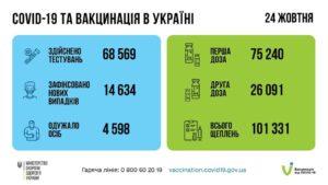 За минулий тиждень в Україні зроблено понад 1,5 млн щеплень!