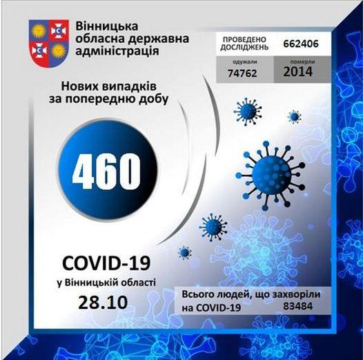На Вінниччині за минулу добу коронавірус виявлено у 460 осіб