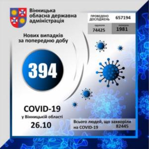 На Вінниччині за минулу добу коронавірус виявлено у 394 осіб