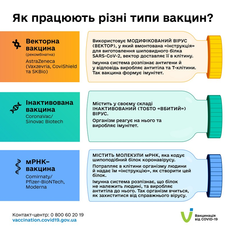 Усі вакцини, схвалені ВООЗ для екстреного застосування, захищають від важкого перебігу, ускладнень та смерті від COVID-19