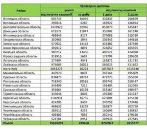 За минулу добу на Вінниччині щепилася рекордна кількість охочих – 10 039 осіб